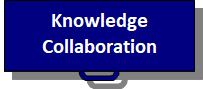 Knowledge Collaboration